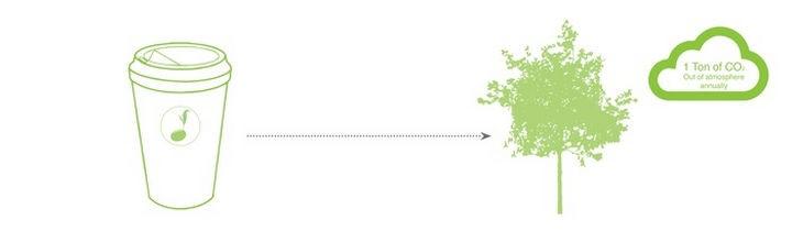 Reduce. Reuse. Grow.