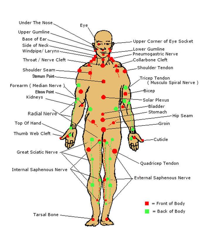 17 Self-Defense Tips - Memorize pressure points.