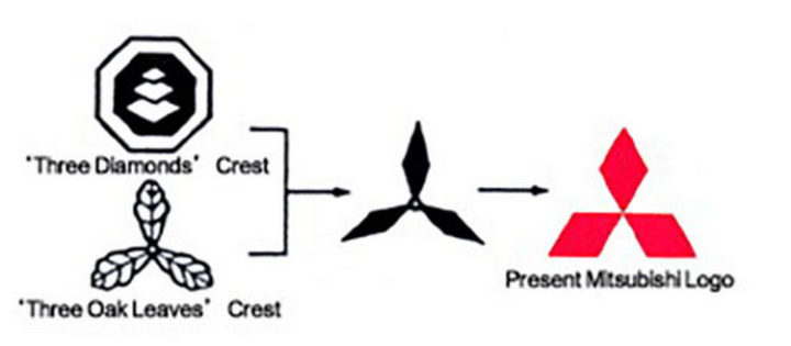 33 Famous Company Logo With Hidden Messages - Mitsubishi logo hidden meaning.