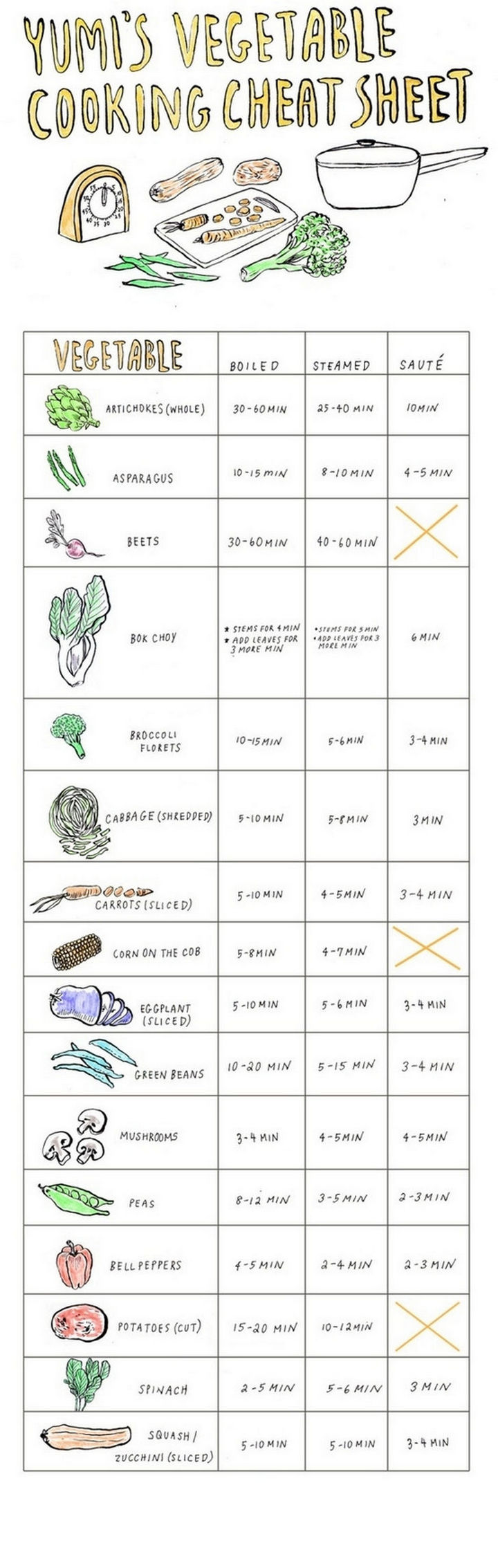 15 Kitchen Cheat Sheets - Yumi's vegetable cooking cheat sheet.