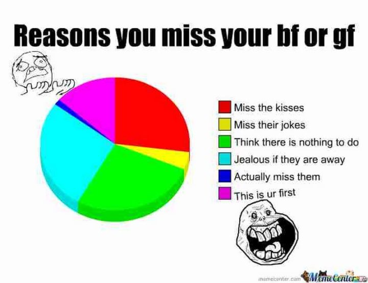 "101 I miss you memes - ""Reasons you miss your boyfriend or girlfriend. Miss the kisses. Miss their jokes. Think there is nothing to do. Jealous if they are away. Actually miss them. This is ur first."""
