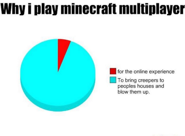 "85 Minecraft Memes - ""Why I play Minecraft multiplayer. For the online experience. To bring creepers to people's houses and blow them up."""