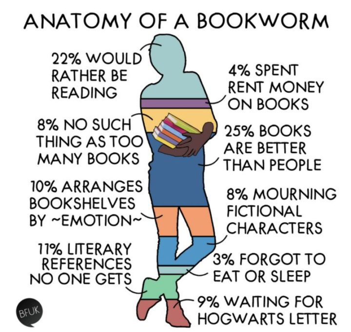 """""""Anatomy of a bookworm: 22% would rather be reading. 4% spent the rent money on books. 8% no such thing as too many books. 25% books are better than people. 10% arranges bookshelves by ~emotion~. 8% mourning fictional characters. 3% forgot to eat or sleep. 11% literary references no one gets. 9% waiting for Hogwarts' letter."""""""
